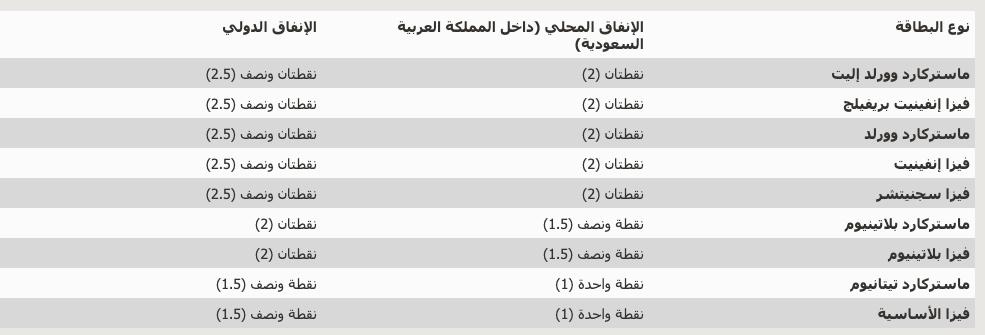 أفضل ٥ برامج مكافآت في بنوك السعودية